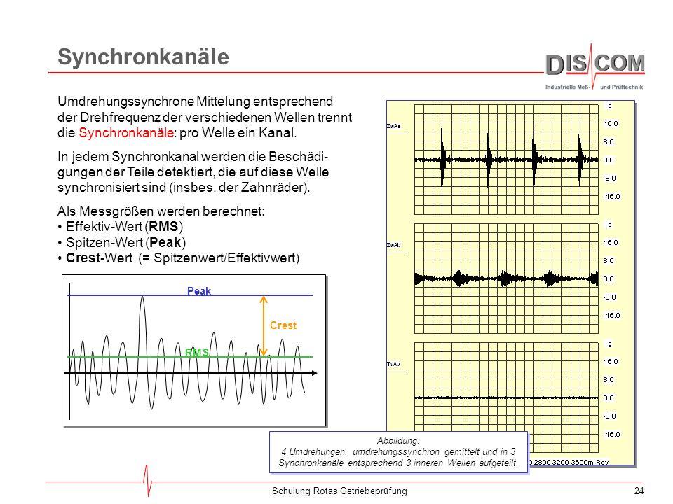 23Schulung Rotas Getriebeprüfung Umdrehungssynchrone Mittelung Signal (eine Umdrehung) Hintergrund Mittelwert: Signal isoliert Die Signale zweier Umdr
