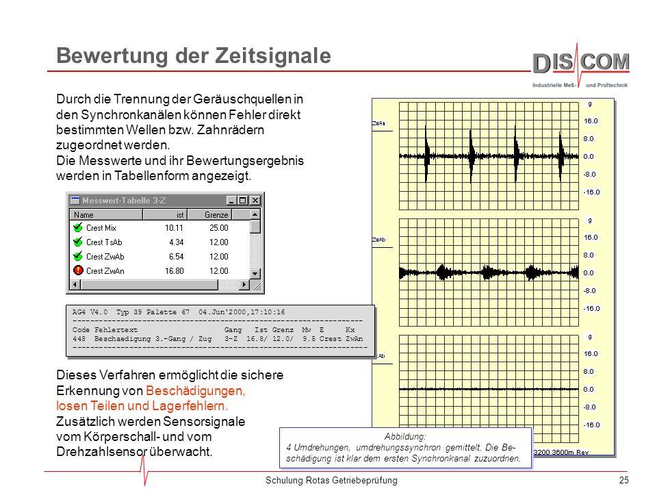 24Schulung Rotas Getriebeprüfung Umdrehungssynchrone Mittelung entsprechend der Drehfrequenz der verschiedenen Wellen trennt die Synchronkanäle: pro W