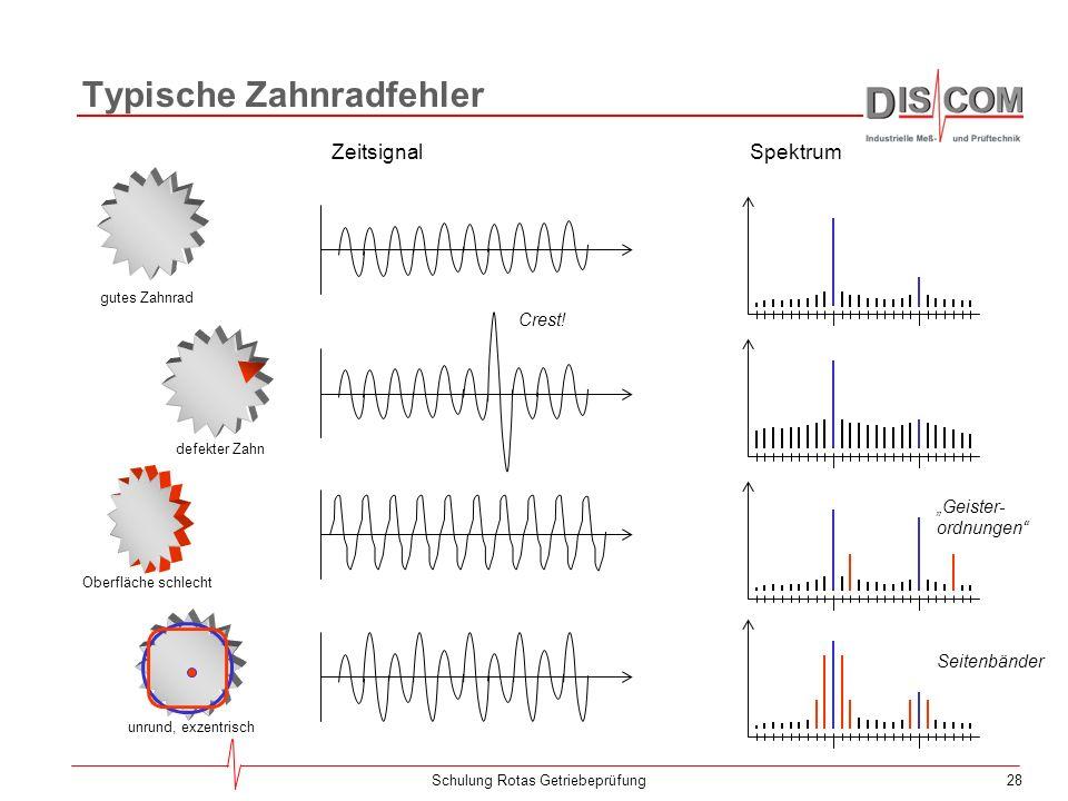 27Schulung Rotas Getriebeprüfung Ordnungsspektren Aus den umdrehungssynchron gemittelten Signalen werden exakte Ordnungsspektren berechnet. Im Gegensa