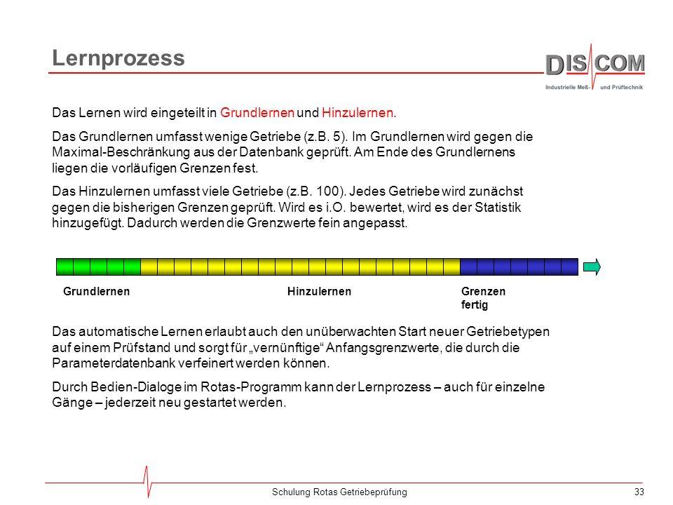 32Schulung Rotas Getriebeprüfung Spektrale Grenzkurven Grenzkurve aus Grundwert + Mittelwert + n-fache Standardabweichung. Begrenzung durch Hüte, Mini