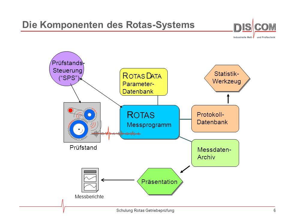 6Schulung Rotas Getriebeprüfung Die Komponenten des Rotas-Systems Prüfstands- Steuerung (SPS) Prüfstand Messprogramm Protokoll- Datenbank Messdaten- Archiv R OTAS Parameter- Datenbank R D OTAS ATA Präsentation Statistik- Werkzeug Messberichte
