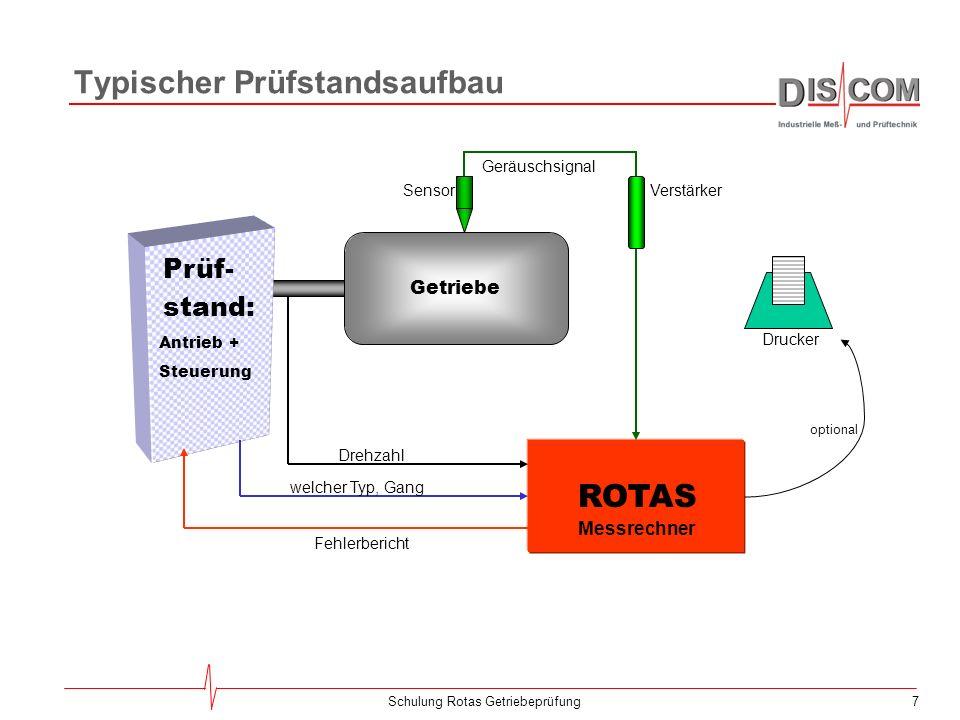 6Schulung Rotas Getriebeprüfung Die Komponenten des Rotas-Systems Prüfstands- Steuerung (SPS) Prüfstand Messprogramm Protokoll- Datenbank Messdaten- A