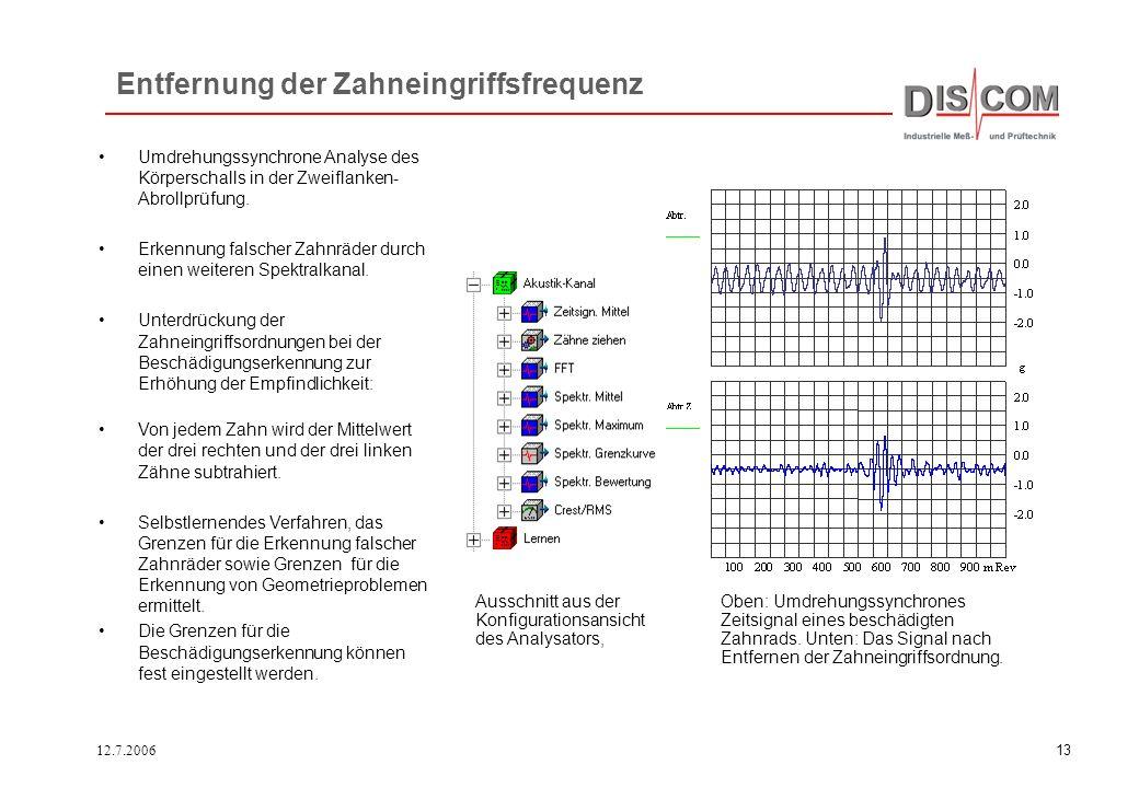12.7.200612 Synchrone Mittelung II Beschädigungen werden in dem Synchron-Kanal angezeigt, der auf die beschädigte Welle synchronisiert ist. Als Meßgrö
