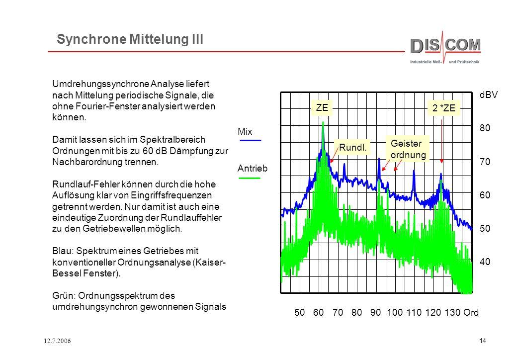 12.7.200613 Entfernung der Zahneingriffsfrequenz Umdrehungssynchrone Analyse des Körperschalls in der Zweiflanken- Abrollprüfung. Erkennung falscher Z