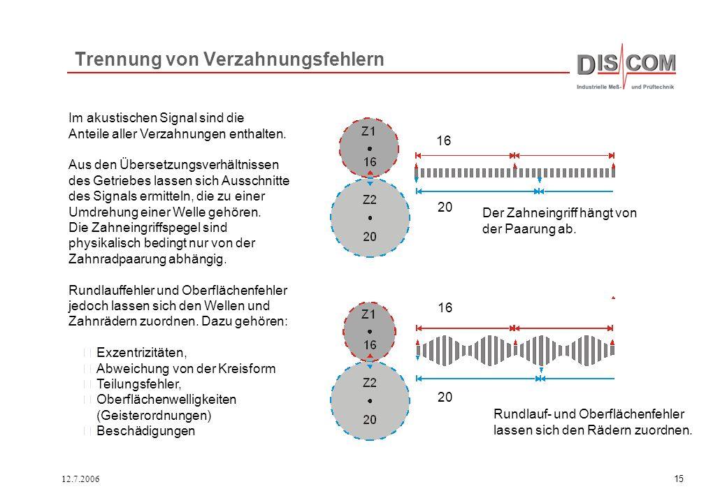 12.7.200614 5060708090100110120130Ord 40 50 60 70 80 dBV Mix Antrieb Umdrehungssynchrone Analyse liefert nach Mittelung periodische Signale, die ohne