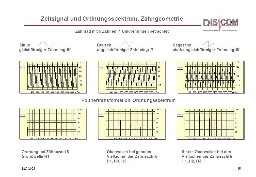 12.7.200615 Trennung von Verzahnungsfehlern Im akustischen Signal sind die Anteile aller Verzahnungen enthalten. Aus den Übersetzungsverhältnissen des