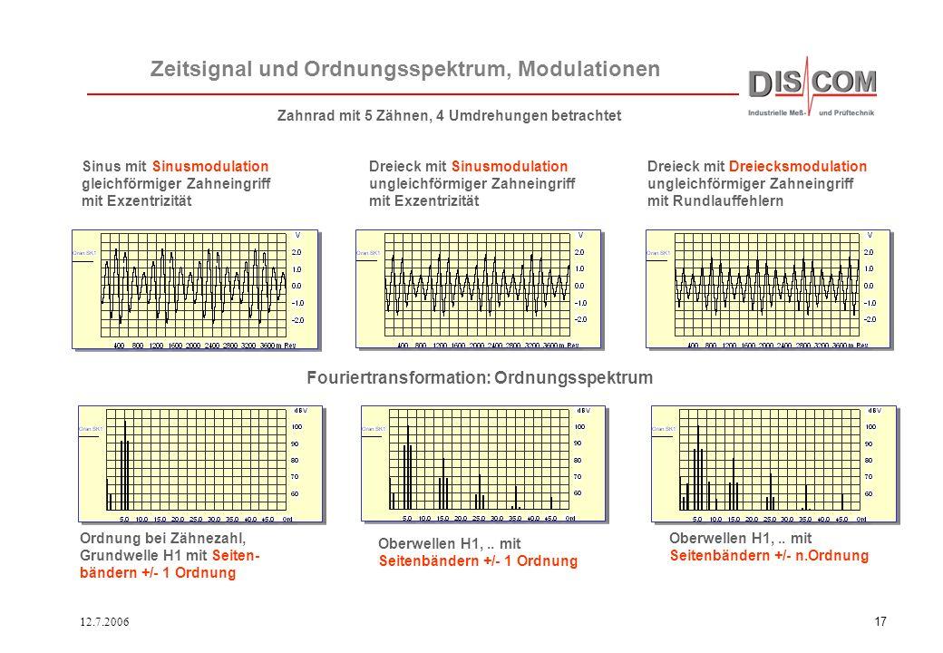 12.7.200616 Fouriertransformation: Ordnungsspektrum Zeitsignal und Ordnungsspektrum, Zahngeometrie Sinus gleichförmiger Zahneingriff Ordnung bei Zähne