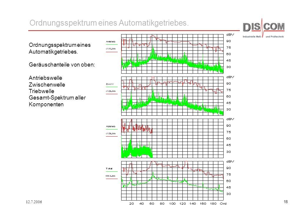 12.7.200617 Fouriertransformation: Ordnungsspektrum Zeitsignal und Ordnungsspektrum, Modulationen Sinus mit Sinusmodulation gleichförmiger Zahneingrif