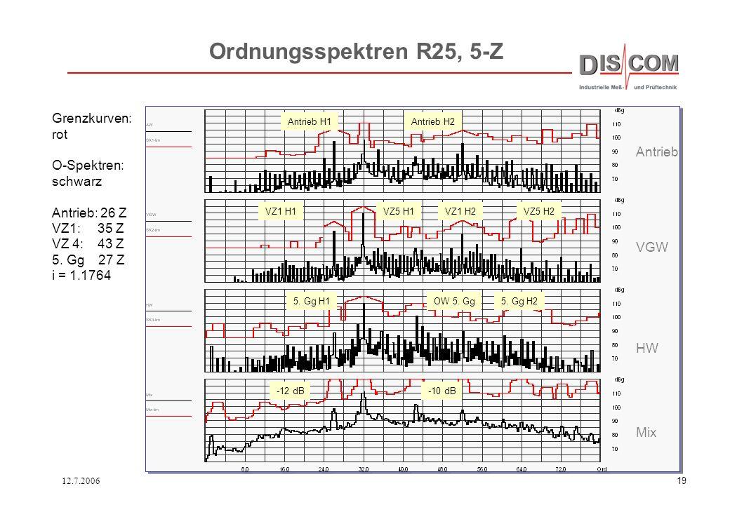 12.7.200618 Ordnungsspektrum eines Automatikgetriebes. Geräuschanteile von oben: Antriebswelle Zwischenwelle Triebwelle Gesamt-Spektrum aller Komponen