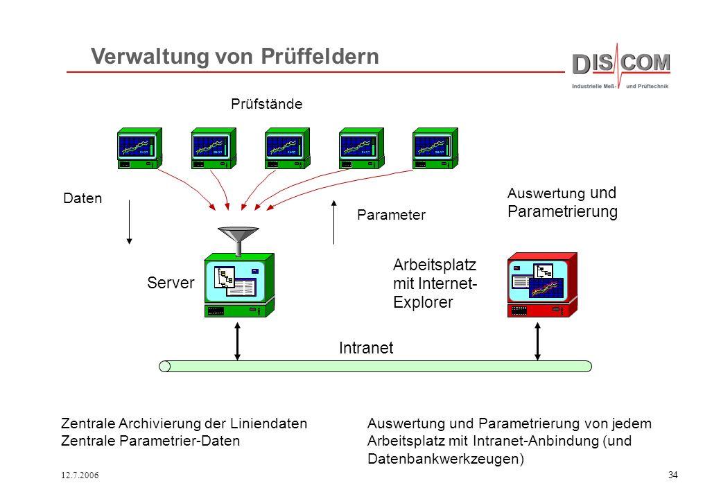 12.7.200633 RotasPro Analyse- System RotasPro Analyse- System Prüfling SPS-Steuerung Getriebe-Datenbank der Konstruktions- und Analyseparameter Getrie