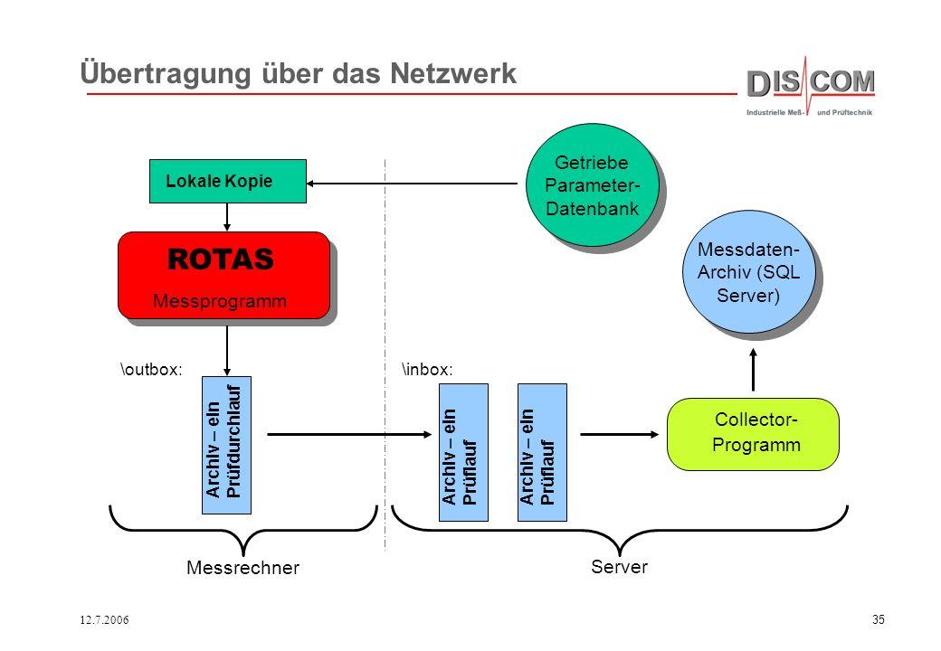 12.7.200634 Verwaltung von Prüffeldern Auswertung und Parametrierung Prüfstände Intranet Daten Parameter Arbeitsplatz mit Internet- Explorer Zentrale