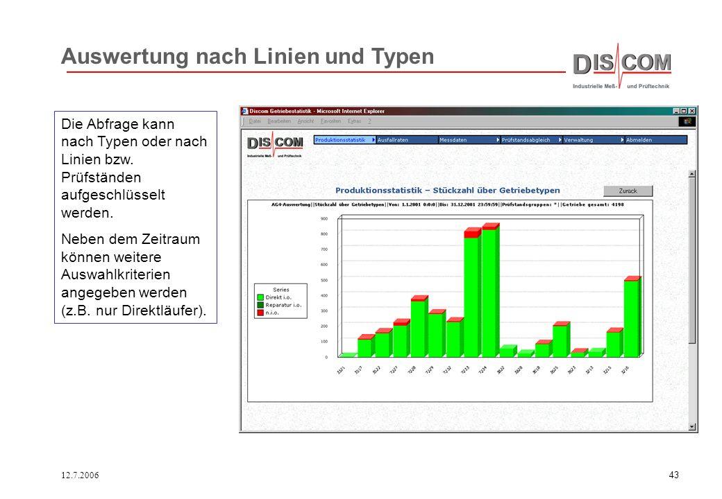 12.7.200642 Intranet-Abfrage Die in der Messdatenbank enthaltenen Informationen können über das Intranet abgerufen werden (.net Server) Dies erlaubt e