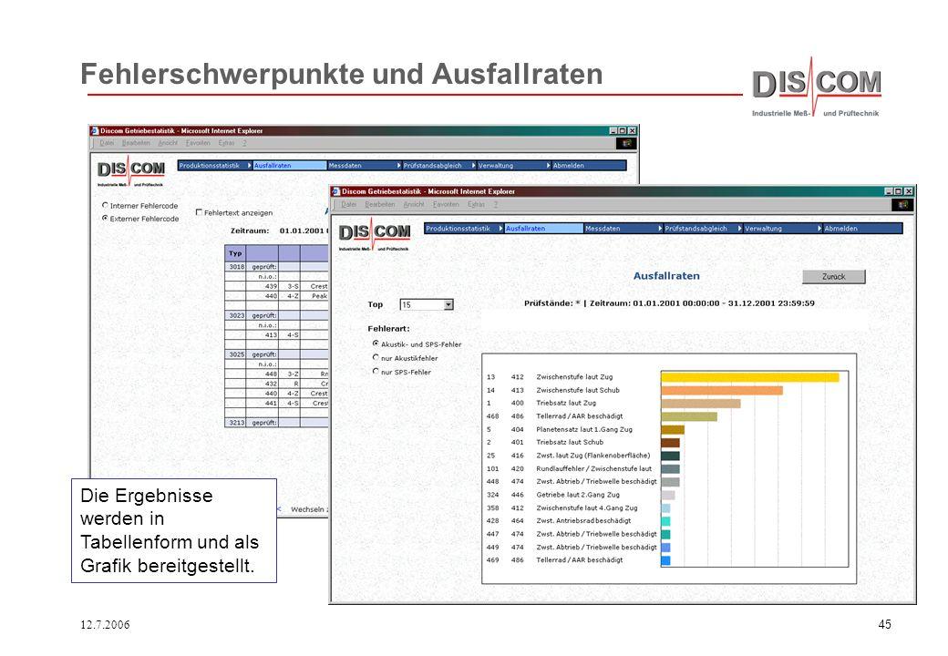12.7.200644 Statistik und Prüfstandsabgleich Produktionsver -läufe können statistisch ausgewertet werden. Prüfstände lassen sich unmittelbar vergleich