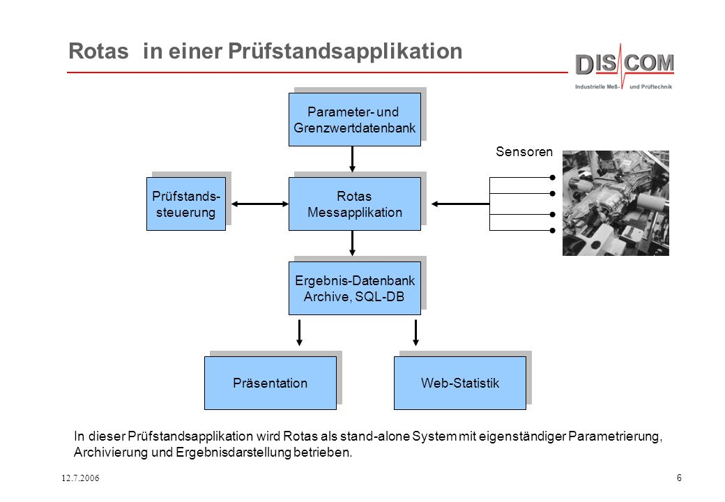 12.7.20066 Parameter- und Grenzwertdatenbank Parameter- und Grenzwertdatenbank Rotas Messapplikation Rotas Messapplikation Ergebnis-Datenbank Archive, SQL-DB Ergebnis-Datenbank Archive, SQL-DB Web-Statistik Präsentation Prüfstands- steuerung Prüfstands- steuerung Sensoren Rotas in einer Prüfstandsapplikation In dieser Prüfstandsapplikation wird Rotas als stand-alone System mit eigenständiger Parametrierung, Archivierung und Ergebnisdarstellung betrieben.