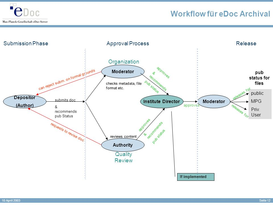 Seite 12 10 April 2003 Workflow für eDoc Archival Moderator Approval ProcessSubmission PhaseRelease Depositor (Author) Moderator Authority Institute Director requests to revise doc can reject subm.