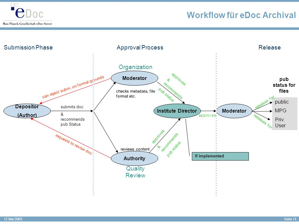 Seite 13 12 Mai 2003 Workflow für eDoc Archival Moderator Approval ProcessSubmission PhaseRelease Depositor (Author) Moderator Authority Institute Director requests to revise doc can reject subm.
