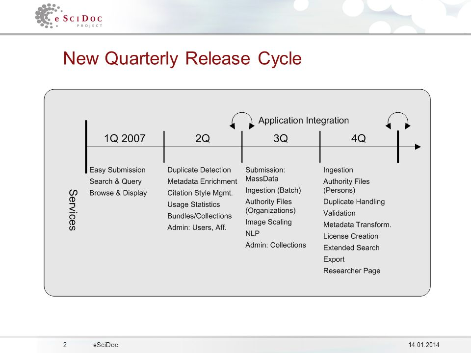 eSciDoc New Quarterly Release Cycle