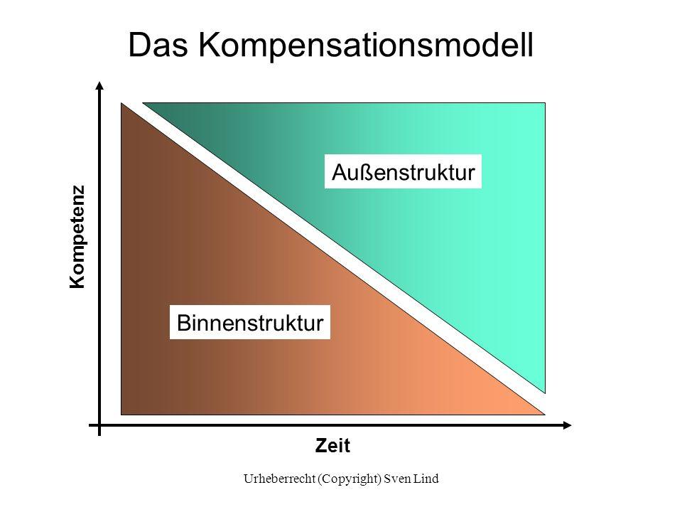Das Kompensationsmodell Zeit Kompetenz Binnenstruktur Außenstruktur Urheberrecht (Copyright) Sven Lind