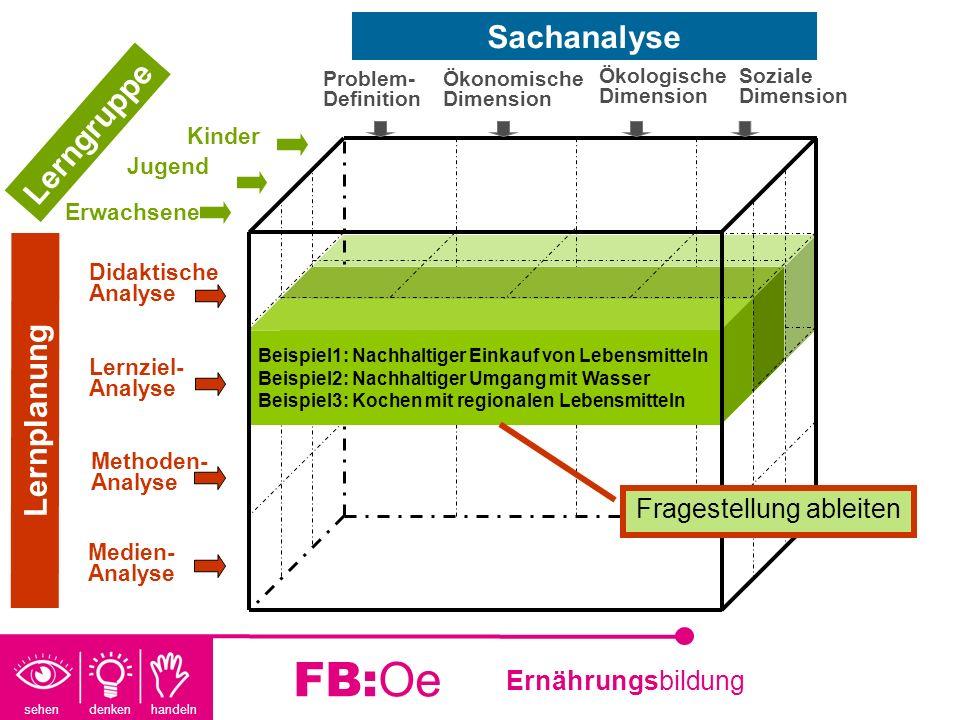 sehen denken handeln Ernährungsbildung FB:Oe Beispiel1: Nachhaltiger Einkauf von Lebensmitteln Beispiel2: Nachhaltiger Umgang mit Wasser Beispiel3: Ko