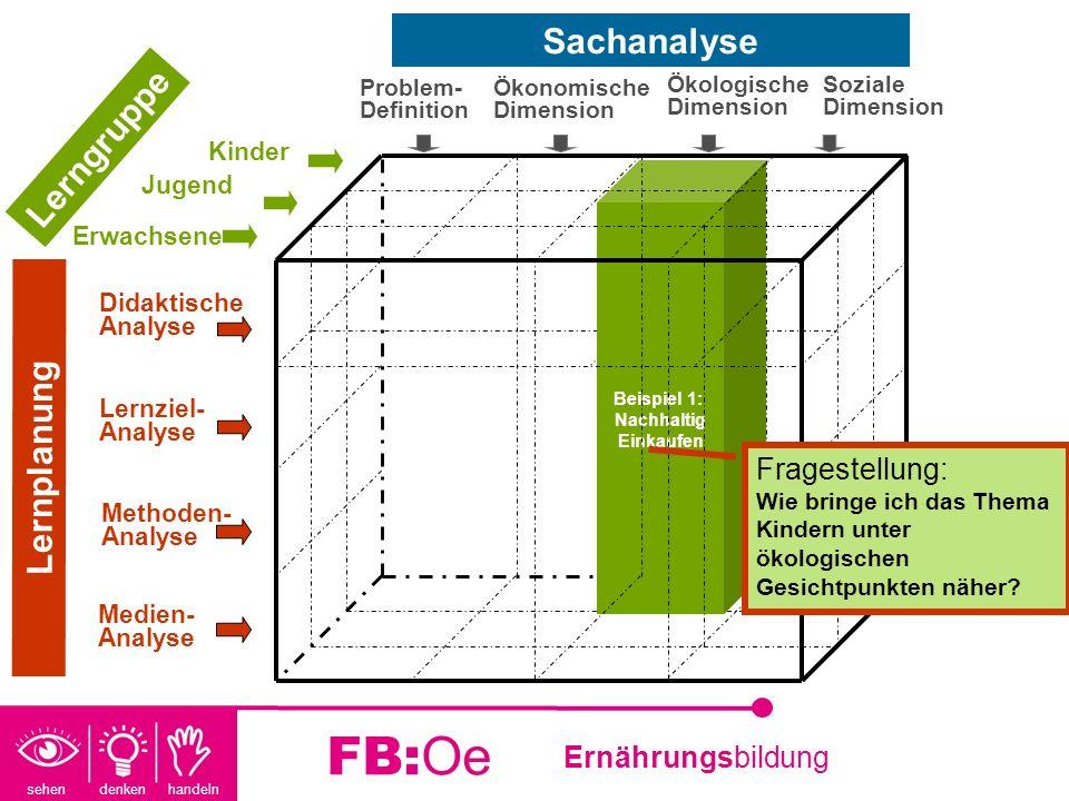 sehen denken handeln Ernährungsbildung FB:Oe Beispiel 1: Nachhaltig Einkaufen Fragestellung: Wie bringe ich das Thema Kindern unter ökologischen Gesic
