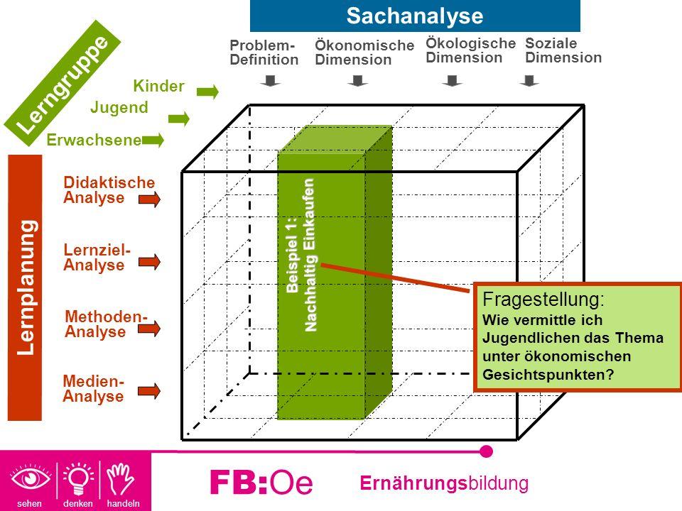 sehen denken handeln Ernährungsbildung FB:Oe Beispiel 1: Nachhaltig Einkaufen Fragestellung: Wie vermittle ich Jugendlichen das Thema unter ökonomisch