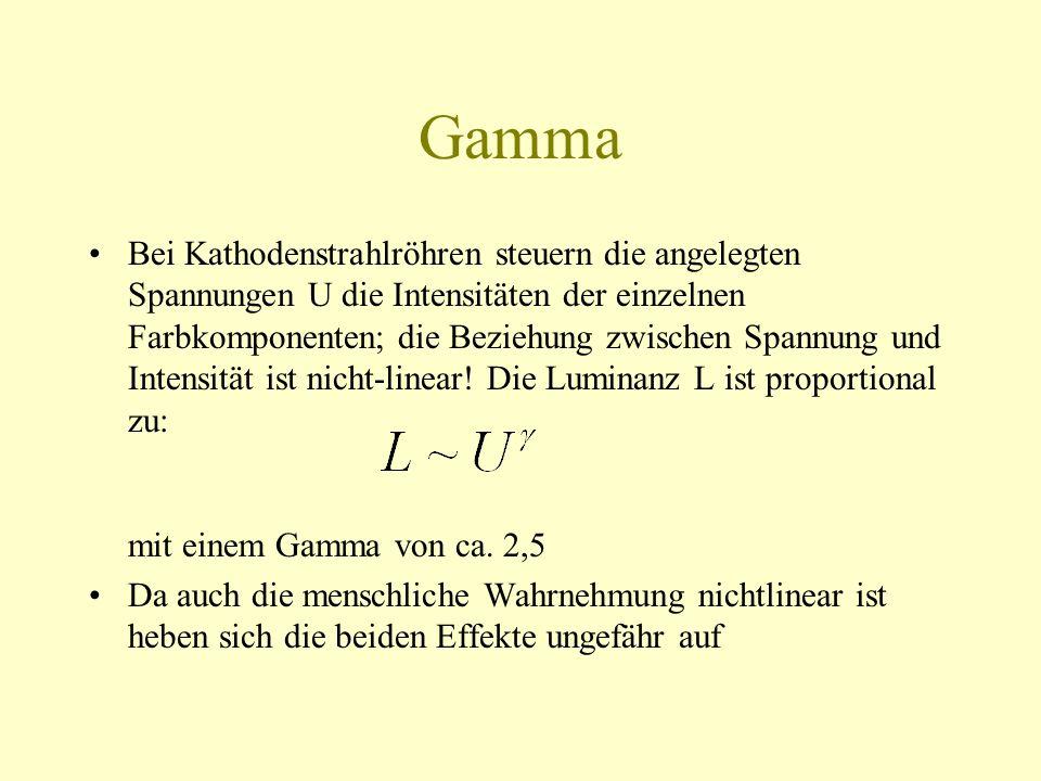 Gamma Bei Kathodenstrahlröhren steuern die angelegten Spannungen U die Intensitäten der einzelnen Farbkomponenten; die Beziehung zwischen Spannung und
