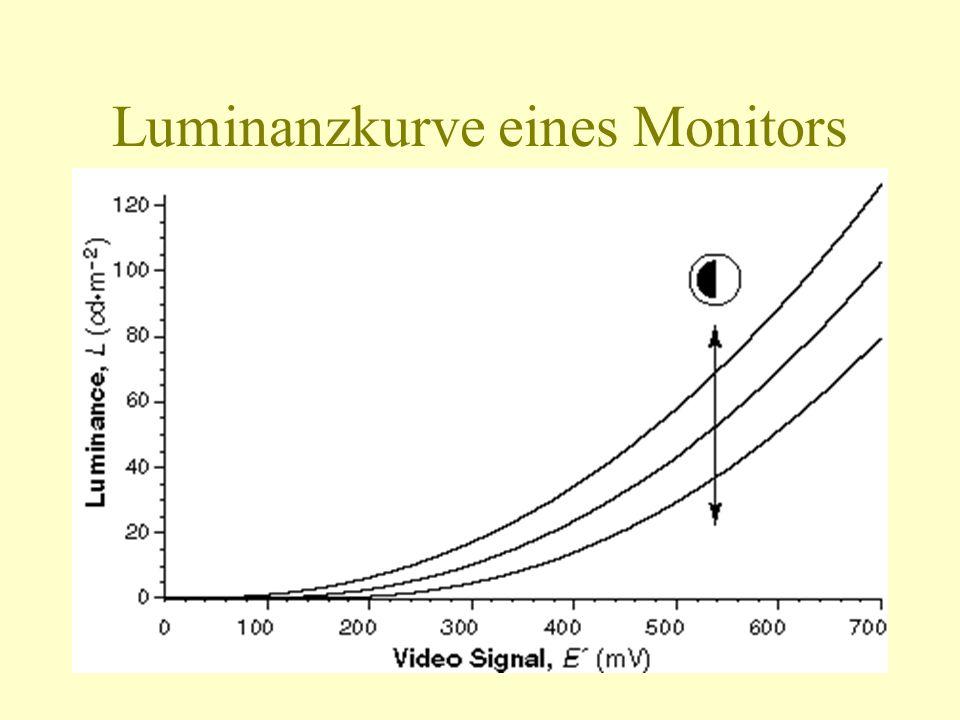 Luminanzkurve eines Monitors