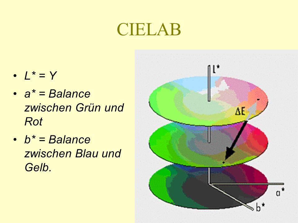 CIELAB L* = Y a* = Balance zwischen Grün und Rot b* = Balance zwischen Blau und Gelb.