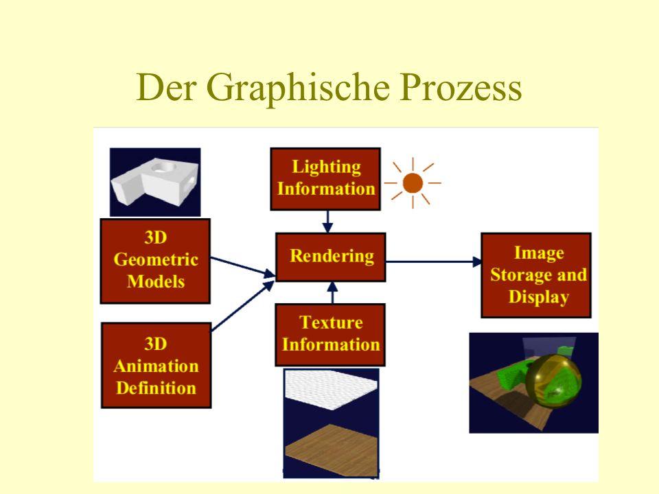 Übersicht Farbmodelle und Farbmanagementsysteme Graphische Geräte Kurven- und Flächendarstellung Koordinatensysteme und Transformationen Visualisierungsverfahren Graphische Bibliotheken und graphische Entwicklunssysteme z.B.: OpenGL