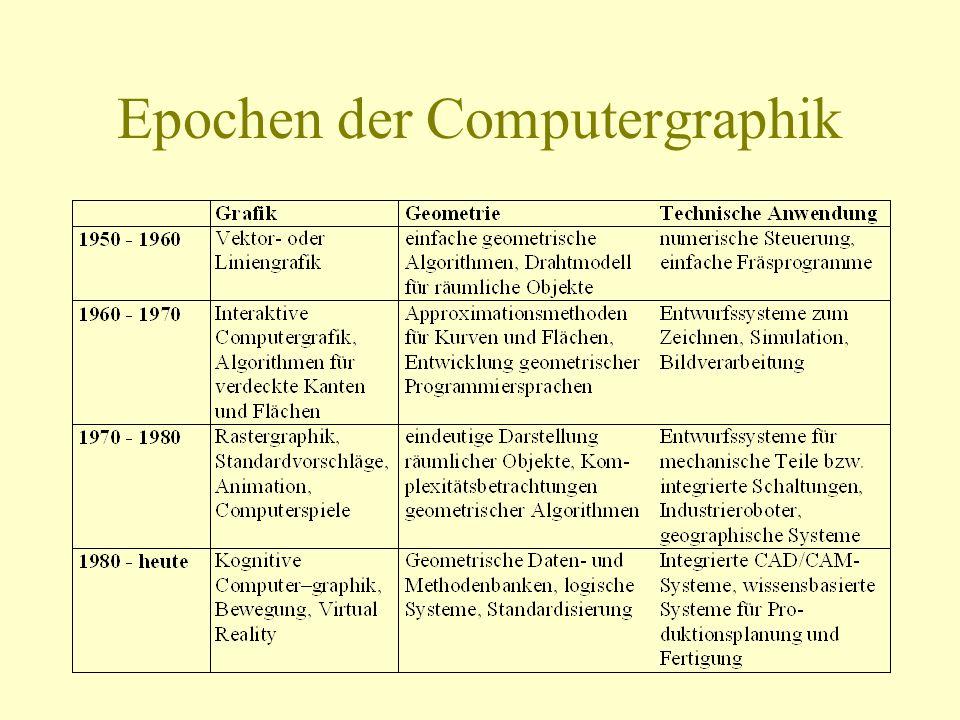 Epochen der Computergraphik