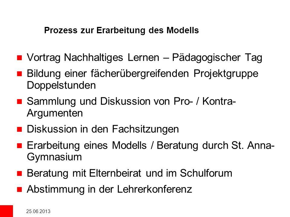 25.06.2013 Prozess zur Erarbeitung des Modells Vortrag Nachhaltiges Lernen – Pädagogischer Tag Bildung einer fächerübergreifenden Projektgruppe Doppel