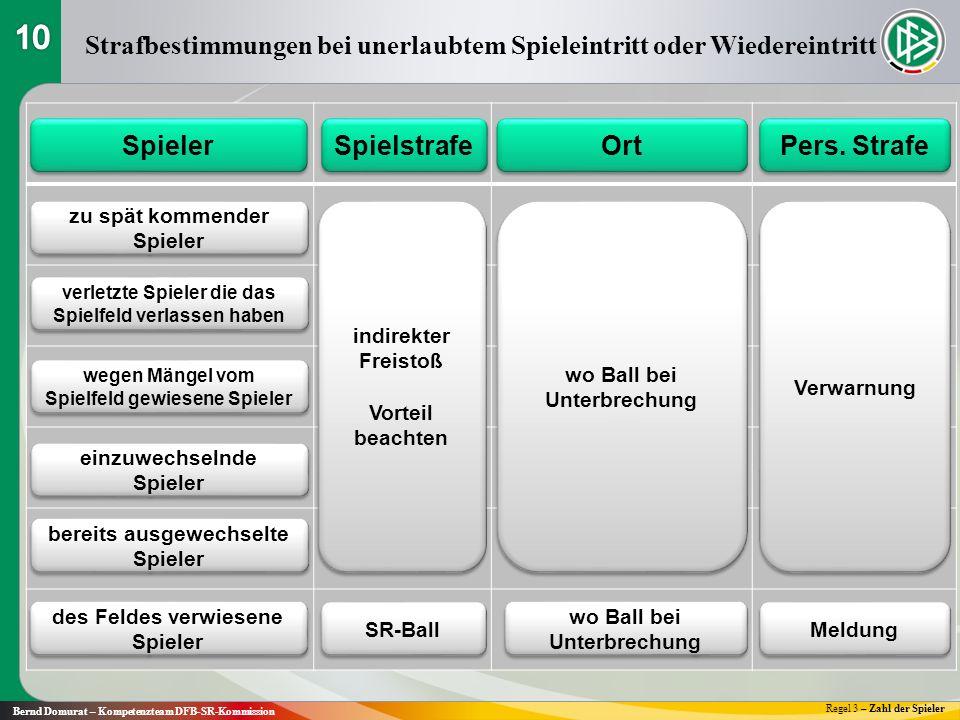 Strafbestimmungen bei unerlaubtem Spieleintritt oder Wiedereintritt Regel 3 – Zahl der Spieler Bernd Domurat – Kompetenzteam DFB-SR-Kommission Spieler Spielstrafe Ort Pers.