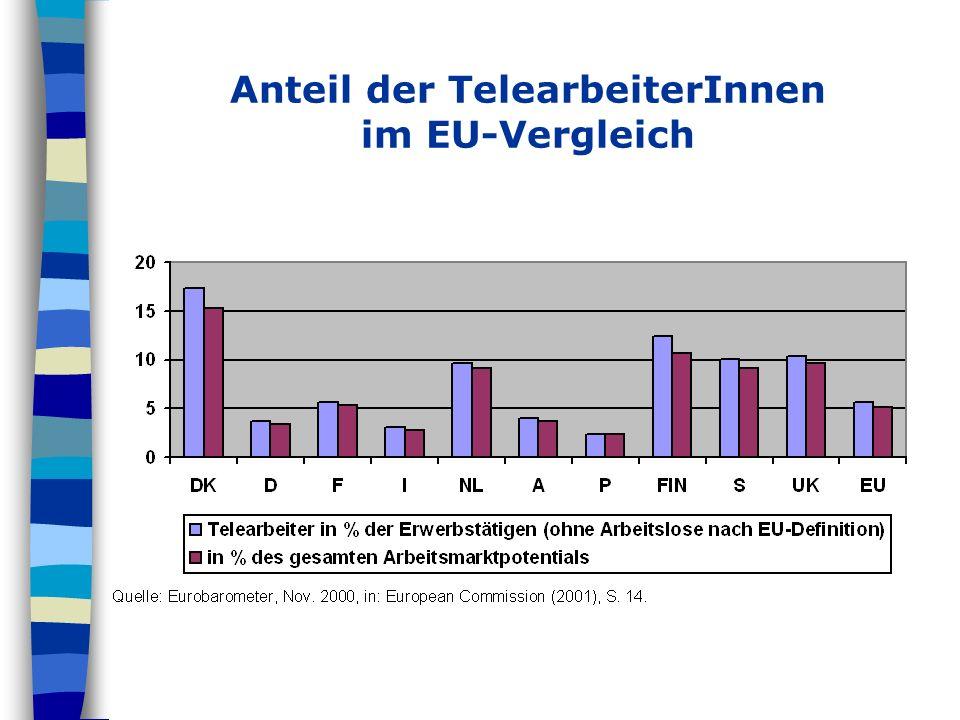 Anteil der TelearbeiterInnen im EU-Vergleich