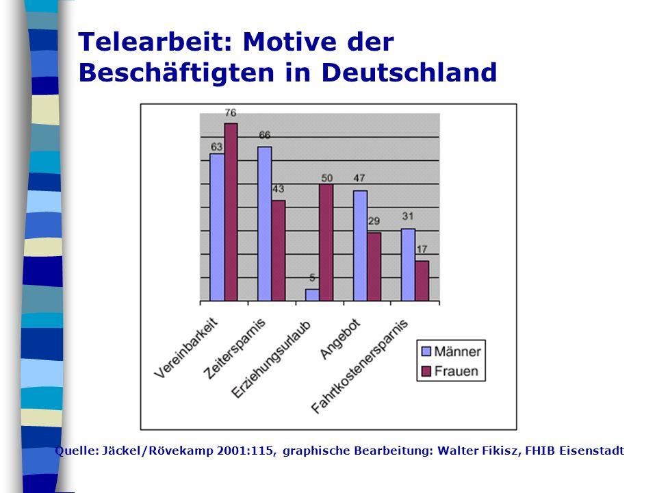 Quelle: Jäckel/Rövekamp 2001:115, graphische Bearbeitung: Walter Fikisz, FHIB Eisenstadt Telearbeit: Motive der Beschäftigten in Deutschland