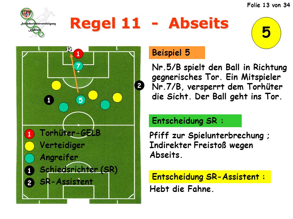 5 Regel 11 - Abseits 1 5 7 Verteidiger Angreifer Schiedsrichter (SR) SR-Assistent Torhüter-GELB 1 2 1 2 1 Nr.5/B spielt den Ball in Richtung gegnerisches Tor.