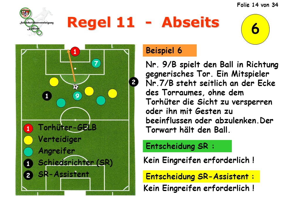 6 Regel 11 - Abseits 1 9 7 Verteidiger Angreifer Schiedsrichter (SR) SR-Assistent Torhüter-GELB 1 2 1 2 1 Nr.