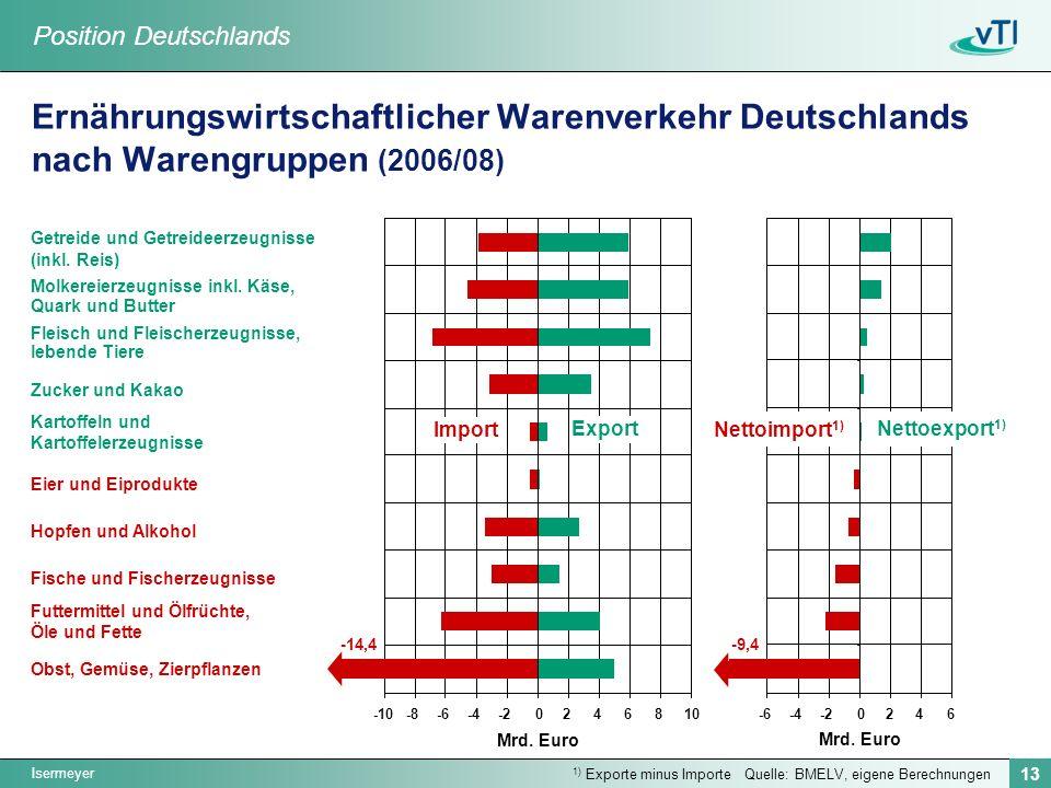 Isermeyer 13 Ernährungswirtschaftlicher Warenverkehr Deutschlands nach Warengruppen (2006/08) Quelle: BMELV, eigene Berechnungen 1) Exporte minus Importe Obst, Gemüse, Zierpflanzen Futtermittel und Ölfrüchte, Öle und Fette Fische und Fischerzeugnisse Hopfen und Alkohol Eier und Eiprodukte Kartoffeln und Kartoffelerzeugnisse Zucker und Kakao Fleisch und Fleischerzeugnisse, lebende Tiere Molkereierzeugnisse inkl.