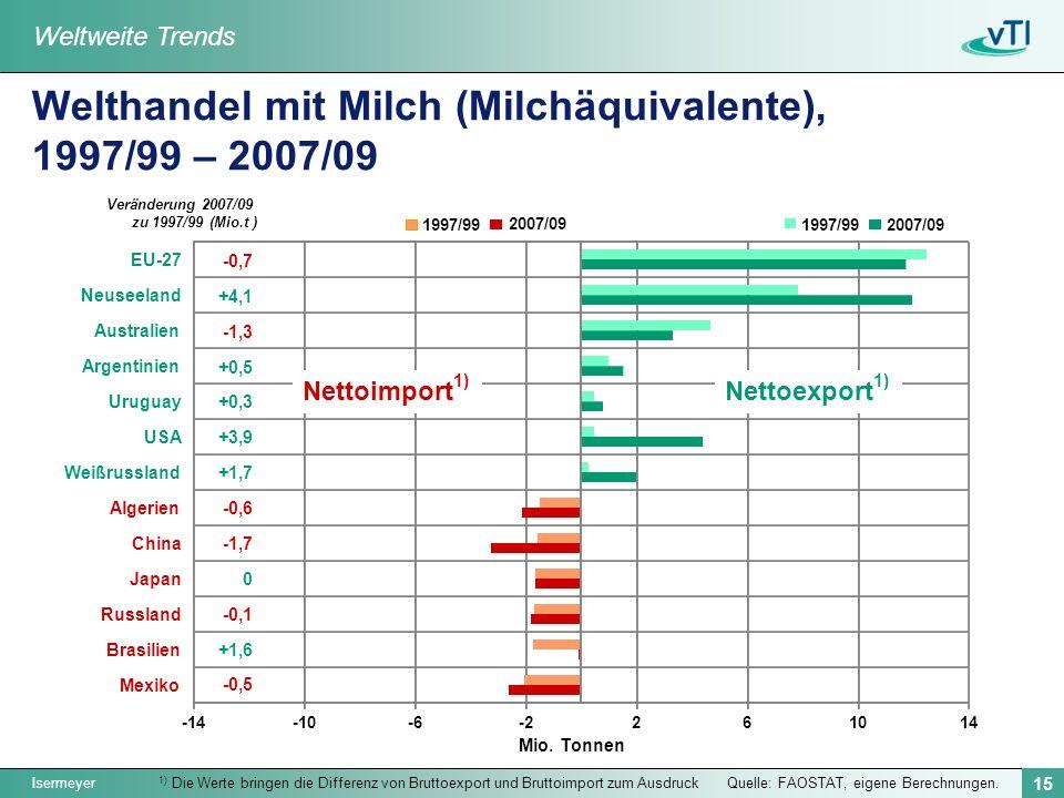 Isermeyer 15 Quelle: FAOSTAT, eigene Berechnungen. Welthandel mit Milch (Milchäquivalente), 1997/99 – 2007/09 1) Die Werte bringen die Differenz von B