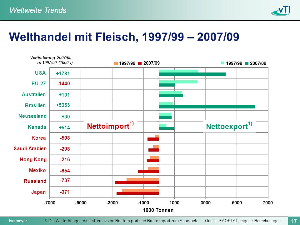 Isermeyer 17 Quelle: FAOSTAT, eigene Berechnungen. Welthandel mit Fleisch, 1997/99 – 2007/09 1) Die Werte bringen die Differenz von Bruttoexport und B