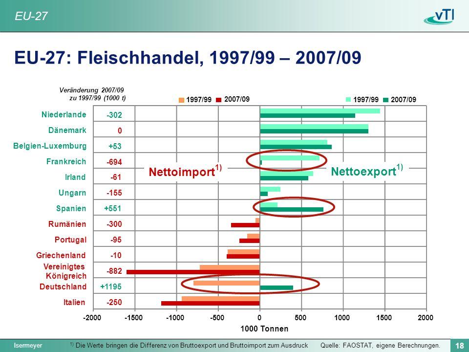 Isermeyer 18 Quelle: FAOSTAT, eigene Berechnungen. EU-27: Fleischhandel, 1997/99 – 2007/09 1) Die Werte bringen die Differenz von Bruttoexport und Bru
