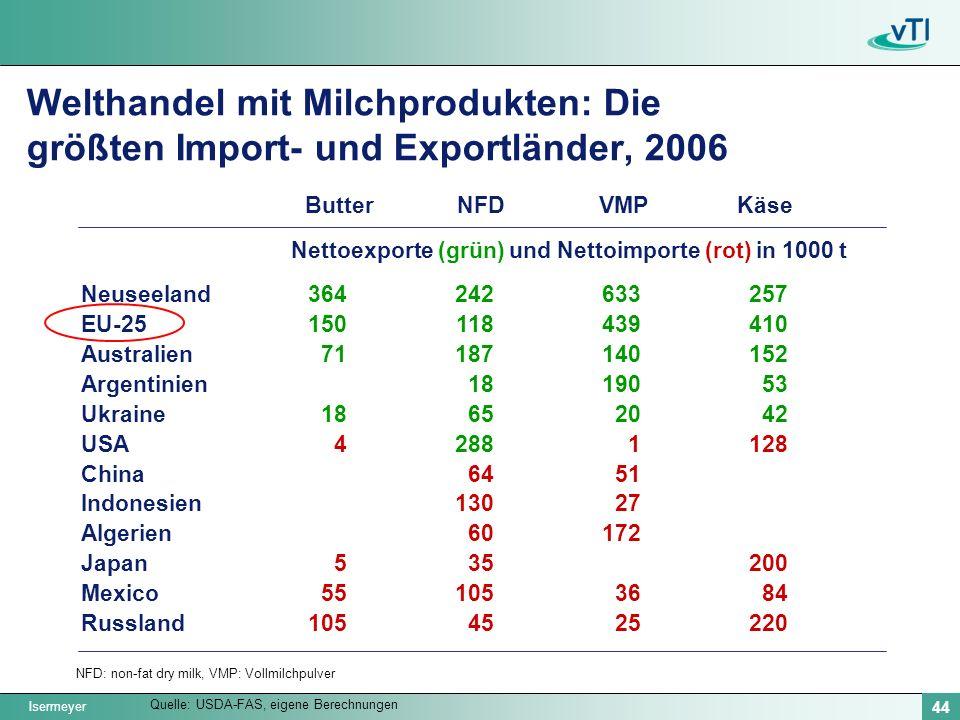 Isermeyer 44 Welthandel mit Milchprodukten: Die größten Import- und Exportländer, 2006 Quelle: USDA-FAS, eigene Berechnungen Neuseeland EU-25 Australi
