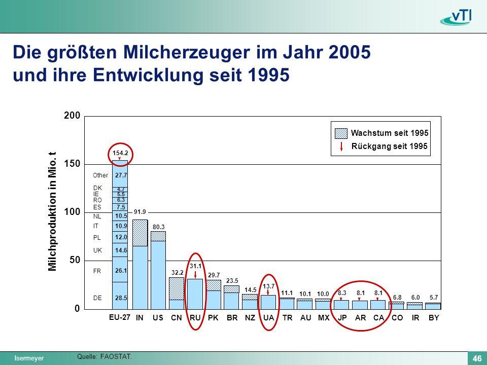 Isermeyer 46 INUSCNRUPKBRNZUATRAUMXJPARCACOIRBY 0 50 100 150 200 Milchproduktion in Mio. t EU-27 Die größten Milcherzeuger im Jahr 2005 und ihre Entwi