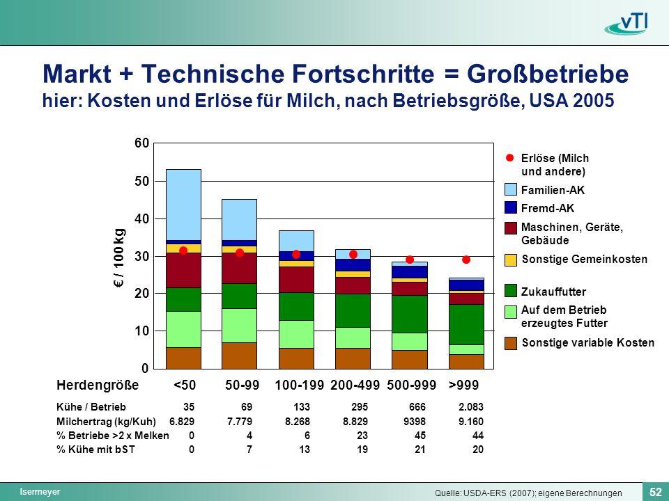 Isermeyer 52 Markt + Technische Fortschritte = Großbetriebe hier: Kosten und Erlöse für Milch, nach Betriebsgröße, USA 2005 Herdengröße<5050-99100-199200-499500-999>999 0 10 20 30 40 50 60 / 100 kg Kühe / Betrieb Milchertrag (kg/Kuh) % Betriebe >2 x Melken % Kühe mit bST Quelle: USDA-ERS (2007); eigene Berechnungen 35 6.829 0 69 7.779 4 7 133 8.268 6 13 295 8.829 23 19 666 9398 45 21 2.083 9.160 44 20 Sonstige variable Kosten Auf dem Betrieb erzeugtes Futter Zukauffutter Maschinen, Geräte, Gebäude Fremd-AK Familien-AK Erlöse (Milch und andere) Sonstige Gemeinkosten