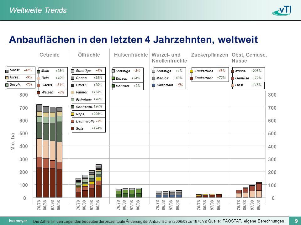 Isermeyer 9 +20% +39% -4% +178% 120% +20% +206% +124% -3% Anbauflächen in den letzten 4 Jahrzehnten, weltweit Quelle: FAOSTAT, eigene Berechnungen GetreideÖlfrüchteHülsenfrüchteWurzel- und Knollenfrüchte ZuckerpflanzenObst, Gemüse, Nüsse Mio.