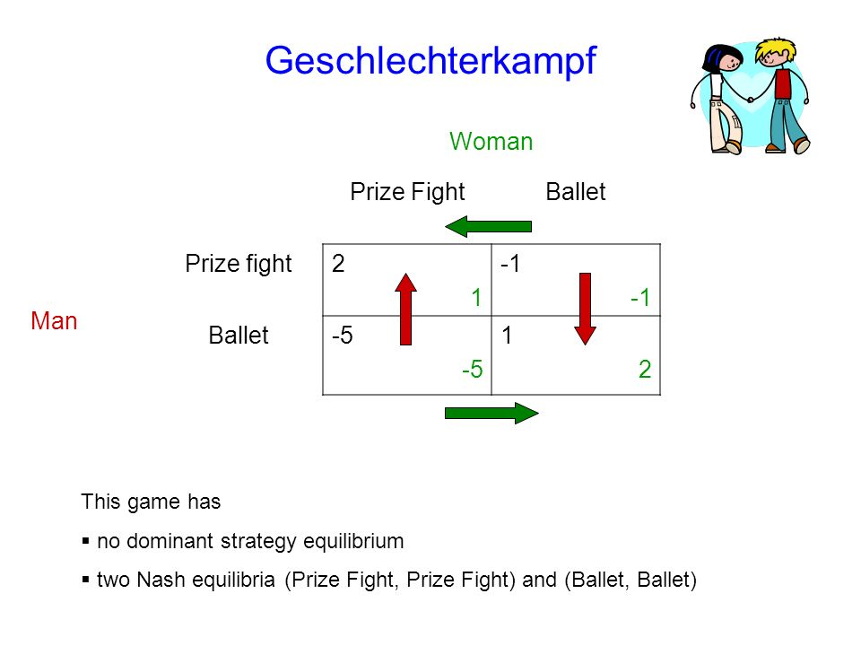 Geschlechterkampf Woman Prize FightBallet Man Prize fight2121 Ballet-5 1212 This game has no dominant strategy equilibrium two Nash equilibria (Prize Fight, Prize Fight) and (Ballet, Ballet)