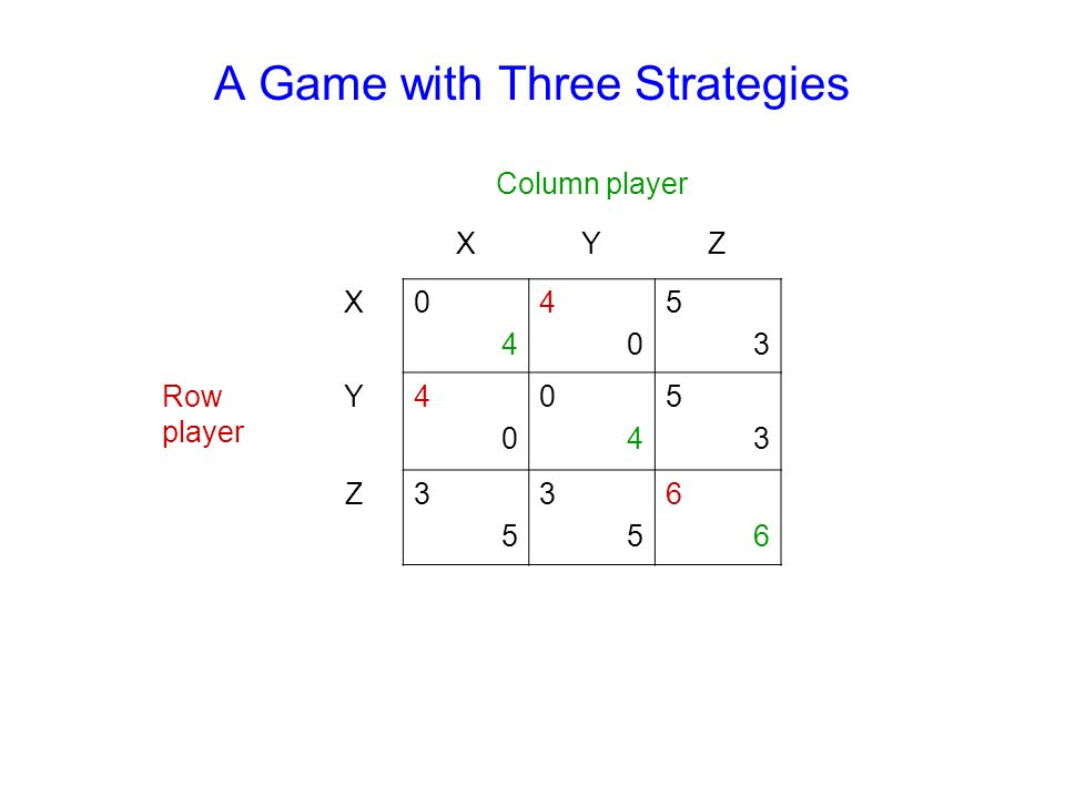 A Game with Three Strategies Column player XYZ X0404 4040 5353 Row player Y4040 0404 5353 Z3535 3535 6666