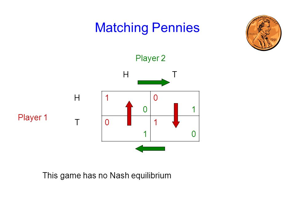Matching Pennies Player 2 HT Player 1 H1010 0101 T0101 1010 This game has no Nash equilibrium
