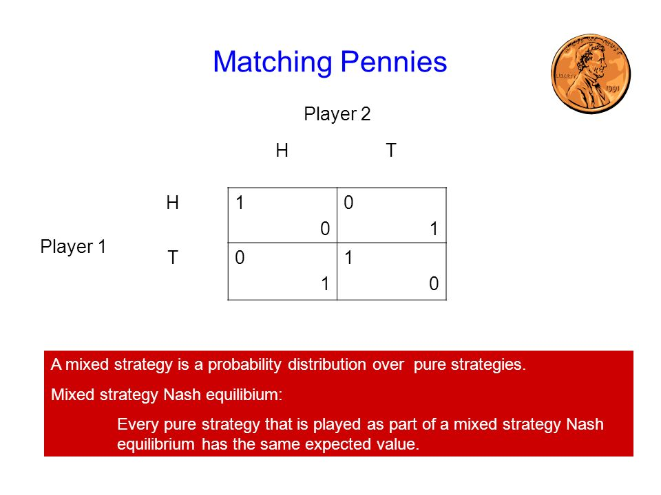 Matching Pennies Player 2 HT Player 1 H1010 0101 T0101 1010 A mixed strategy is a probability distribution over pure strategies.