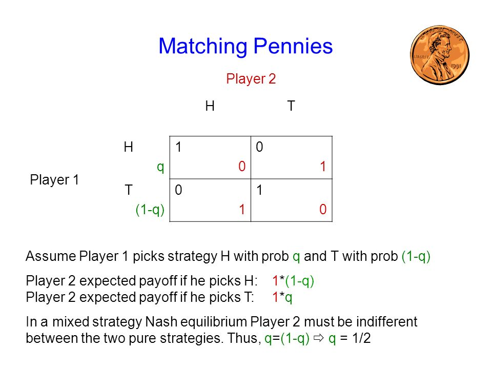 Matching Pennies Player 2 HT Player 1 HqHq 1010 0101 T (1-q) 0101 1010 Assume Player 1 picks strategy H with prob q and T with prob (1-q) Player 2 expected payoff if he picks H:1*(1-q) Player 2 expected payoff if he picks T:1*q In a mixed strategy Nash equilibrium Player 2 must be indifferent between the two pure strategies.