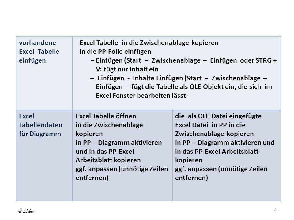 vorhandene Excel Tabelle einfügen Excel Tabelle in die Zwischenablage kopieren in die PP-Folie einfügen Einfügen (Start – Zwischenablage – Einfügen oder STRG + V: fügt nur Inhalt ein Einfügen - Inhalte Einfügen (Start – Zwischenablage – Einfügen - fügt die Tabelle als OLE Objekt ein, die sich im Excel Fenster bearbeiten lässt.